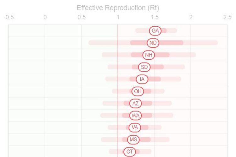 Ilustrasi kurva yang menampilkan angka Rt di situs Rt.live.