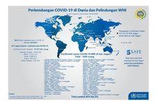 1.290 WNI di Luar Negeri Positif Covid-19, 854 Orang Sembuh, Ini Rinciannya
