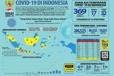 Kalimantan Tengah Catat Kasus Positif, Persebaran Covid-19 Kini di 17 Provinsi