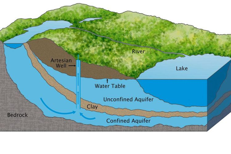 Air Tanah Pengertian Proses Dan Manfaatnya Halaman All Kompas Com