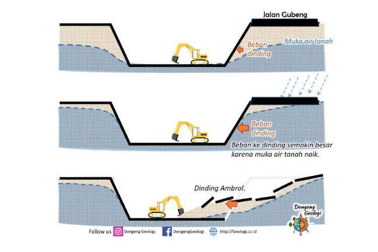 Ilustrasi amblesnya Jalan Gubeng Surabaya menurut ahli geologi.