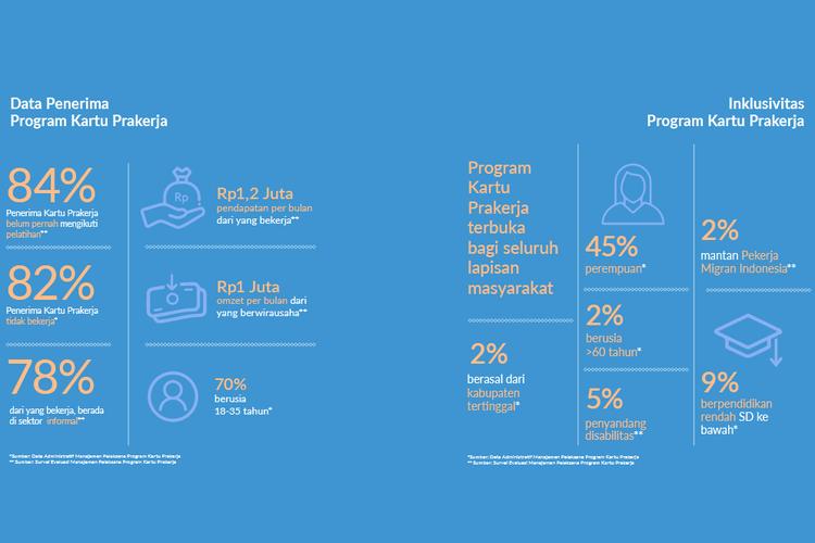Laporan penyelenggara Prakerja menyampaikan data inklusivita penerima per 2020.