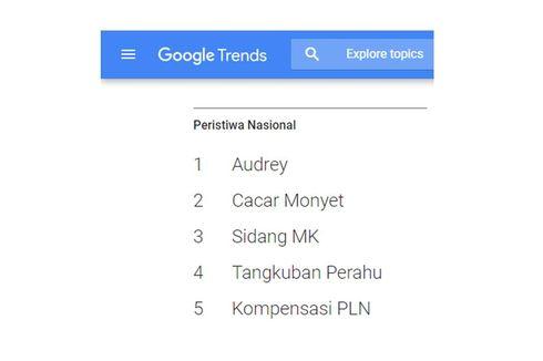 5 Peristiwa Trending dalam Pencarian Google Indonesia pada 2019