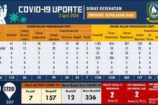 UPDATE 2 April Corona di Kepri: 36 Pasien Diisolasi dan ODP Naik Jadi 1.720 Orang