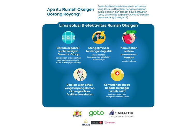 Infografis mengenai Rumah Oksigen Gotong Royong.