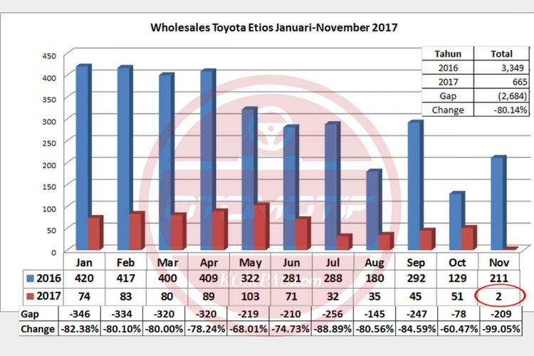 Wholesales Etios Januari-November 2017 (diolah dari data Gaikindo).