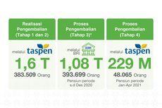 Cair, Dana Pensiun Taperum Tahap Keempat Rp 229 Miliar