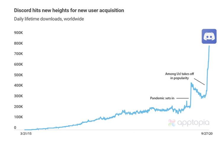 Statistik peningkatan pengguna Discord pada akhir September 2020