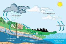 Sumber Air Tanah
