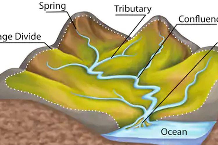 Ilustrasi daerah aliran sungai (DAS)