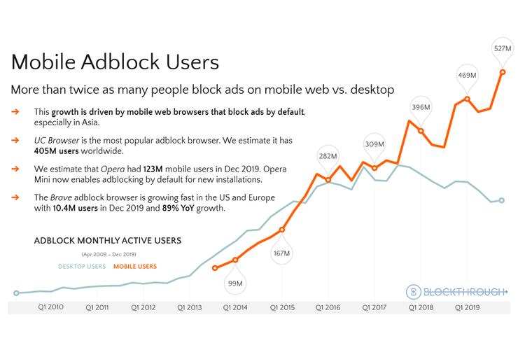 Grafik jumlah pengguna adblocker di mobile.