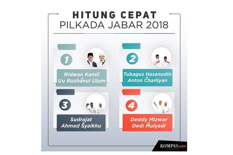 Hitung cepat Pilkada Jabar 2018