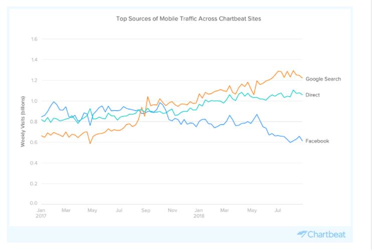Grafik yang membandingkan trafik di meisn pencarian Google, direct (memasukan URL), dan Facebook ketika layanan Facebook tumbang.