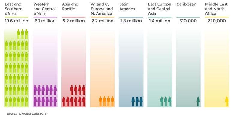 Penderita HIV/AIDS tahun 2017 berdasarkan kawasan.