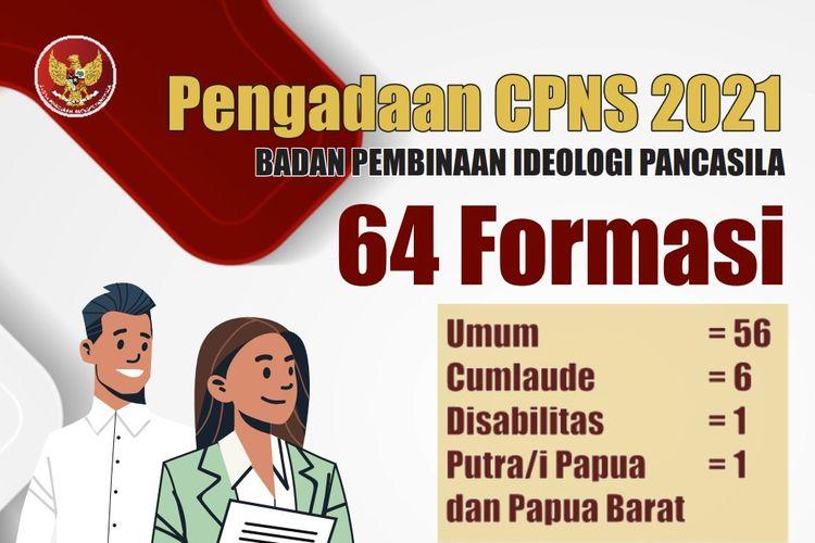 Pengadaan 64 formasi CPNS BPIP 2021