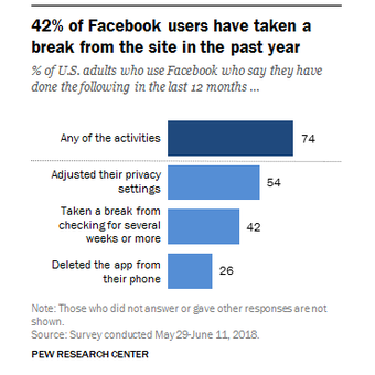 Survei yang menunjukan Facebook telah ditinggalkan penggunanya.