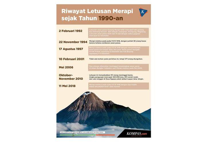 Infografik riwayat letusan Merapi sejak 1990-an.