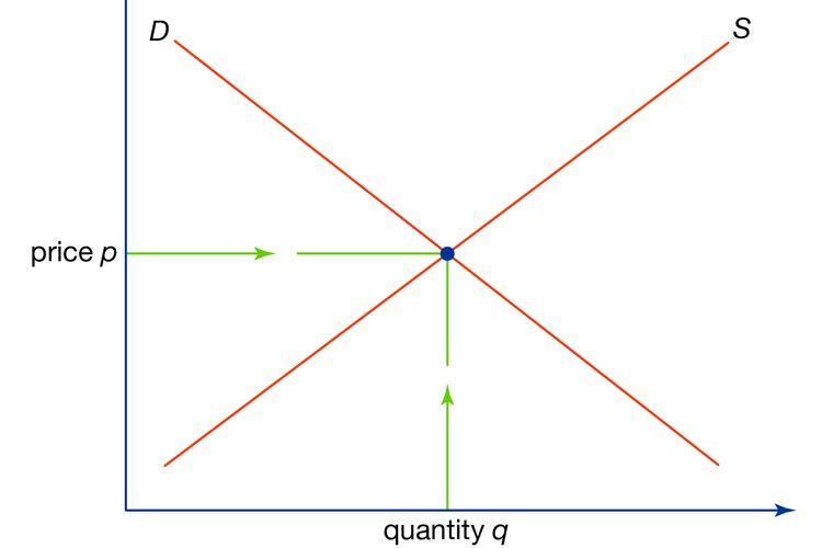 Harga keseimbangan pasar terbentuk ketika permintaan dan penawaran bertemu