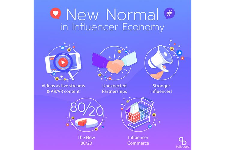 Poster New normal influencer economy