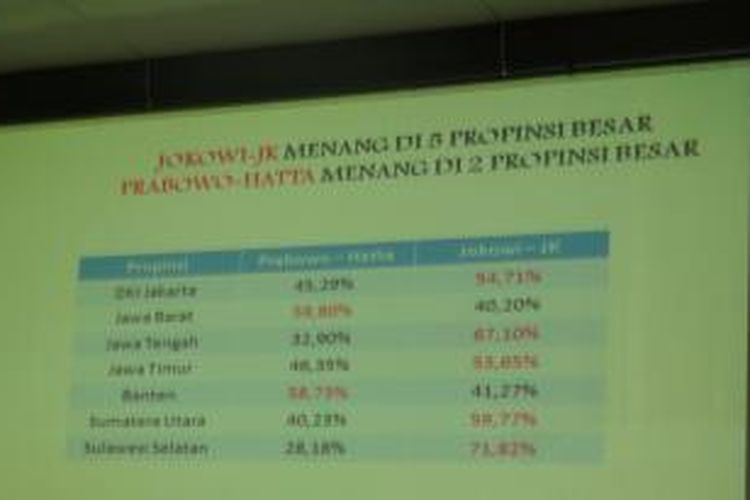 Quick Count LSI di 7 Provinsi Besar
