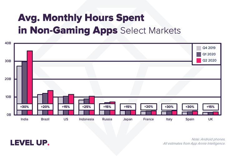 Waktu yang dihabiskan beberapa warga negara dalam menggunakan aplikasi non-gaming.