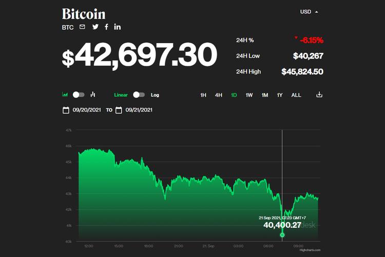 Harga Bitcoin anjlok dipicu oleh potensi kebangkrutan perusahaan Evergrande.