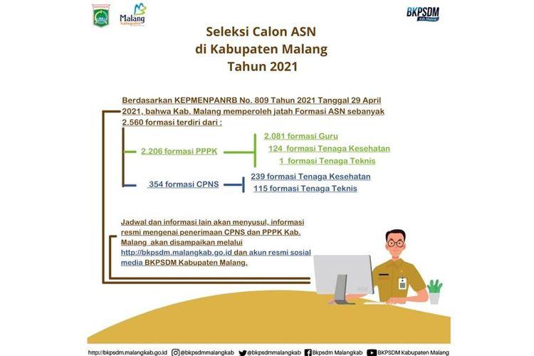 Poster formasi CPNS Kabupaten Malang