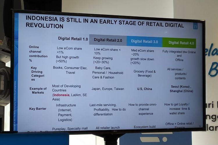 Empat Tahapan Perkembangan E-Commerce