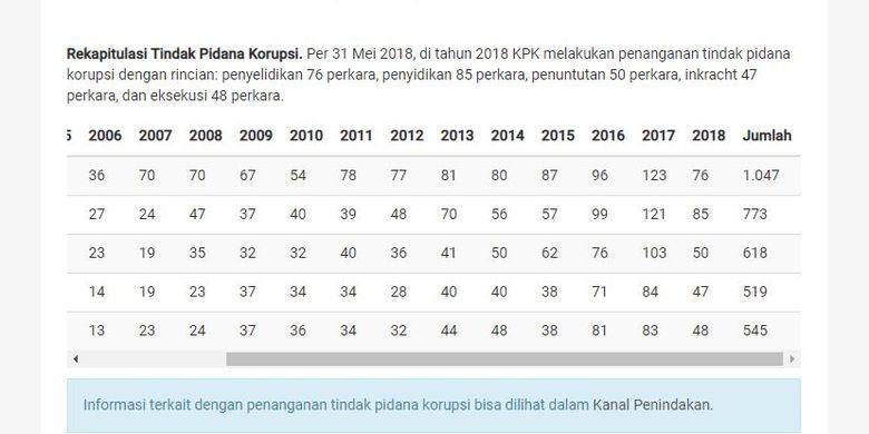 Data penindakan korupsi KPK
