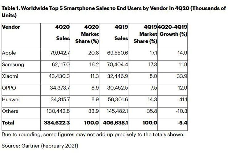 Tabel penjualan 5 vendor smartphone terbesar dunia pada kuartal-IV 2020, berdasarkan data firma riset Gartner