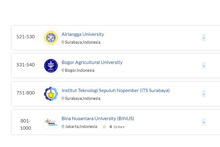 Dalam QS World University Rankings 2021, ITS berhasil meningkatkan peringkatnya pada kategori Engineering & Technology.
