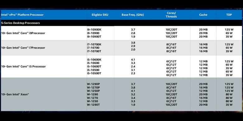 Model-model prosesor Intel vPro generasi ke-10 untuk desktop