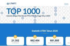 SMA Swasta Terbaik di Jakarta Pusat Berdasarkan Rerata Nilai UTBK 2020