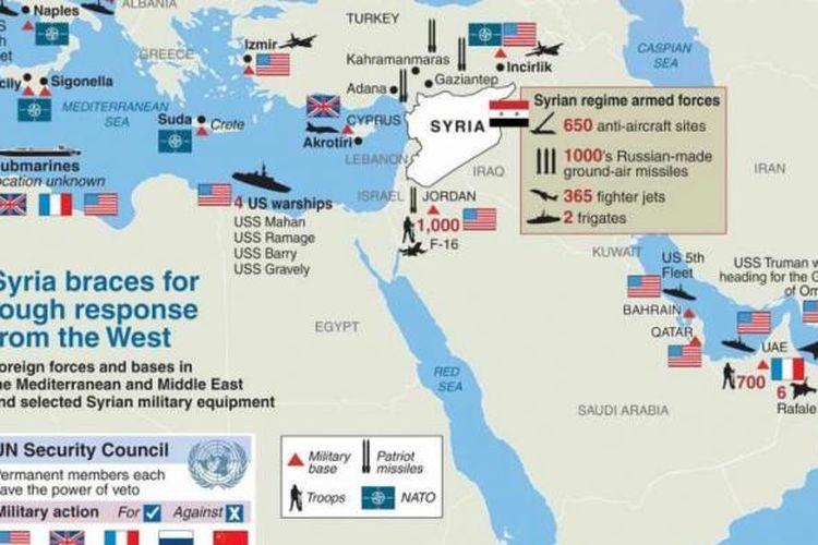 Pasukan Amerika Serikat dan sekutu serta pangkalannya di Timur Tengah serta perbandingan dengan peralatan militer milik Suriah.