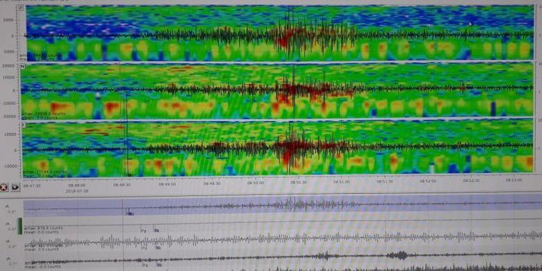 Catatan seismik erupsi Tangkuban Parahu.