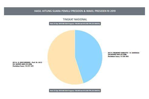 Hasil Situng KPU Data 19,18 Persen: Jokowi-Ma'ruf 55 Persen, Prabowo-Sandi 45 Persen