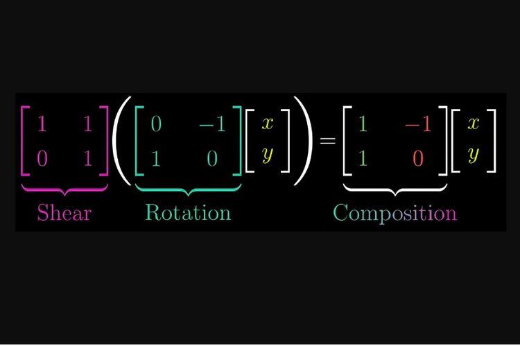 Sebuah transformasi komposisi, merupakan gabungan dari berbagai transformasi, pada contoh di atas merupakan gabungan transformasi geser (shear) dan transformasi rotasi.