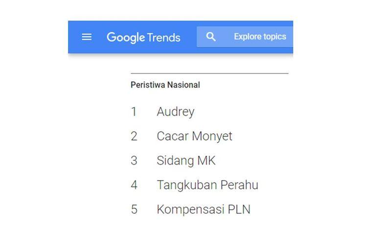 5 peristiwa nasional yang masuk trending pencarian Google Indonesia sepanjang 2019.