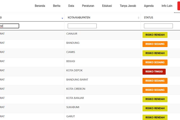 Potret layar situs covid19.go.id pada Kamis (20/8/2020) dini hari menampilkan Kota Depok (tengah) menjadi satu-satunya wilayah di Jawa Barat yang masuk dalam kategori risiko tinggi penularan virus corona alias zona merah.