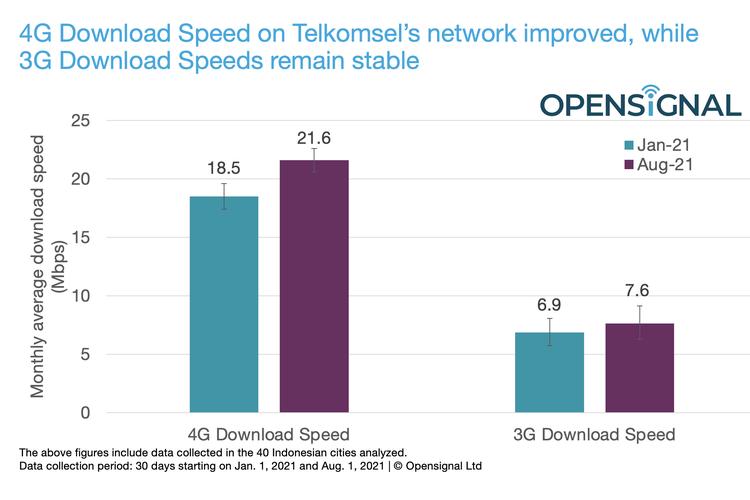 Grafik yang menunjukkan kecepatan download rata-rata 3G dan 4G Telkomsel pada periode Januari-Agustus 2021.