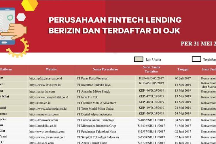 Sebelum Ajukan Pinjaman Online Cek Fintech Yang Terdaftar Di Ojk