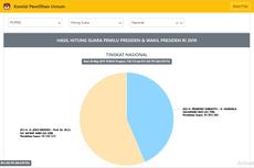 Situng KPU Data 68,61 Persen: Jokowi-Ma'ruf 56,29 Persen, Prabowo-Sandiaga 43,71 Persen