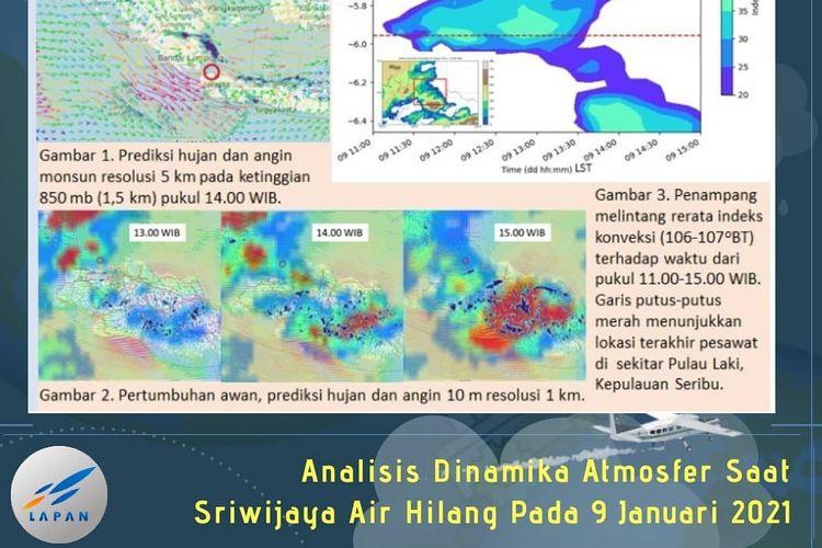 Analisa dinamika atmoser saat Sriwijaya Air hilang