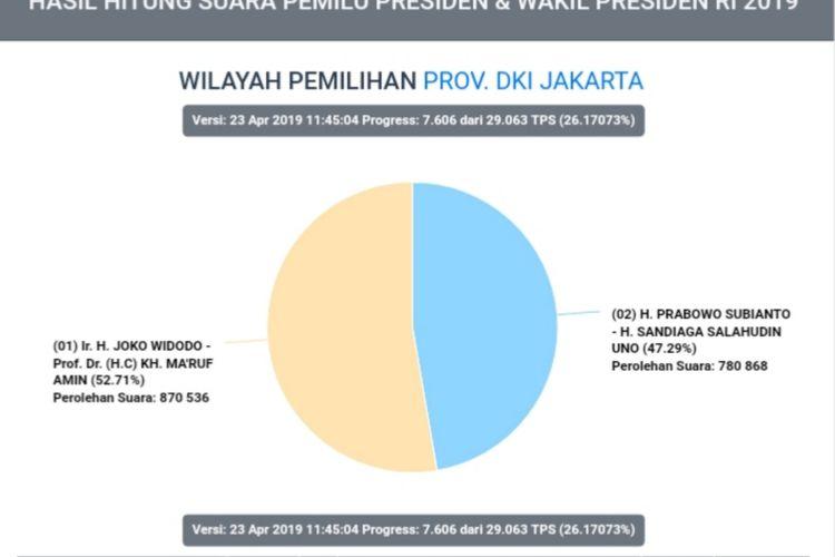 Hasil situng sementara KPU pilpres di DKI Jakarta, pukul 12.00 WIB, Selasa (23/4/2019)
