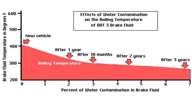 Pada udara dingin minyak rem rentan bercampur dengan air.