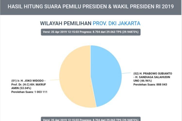 Hasil situng sementara data perolehan suara pilpres di DKI Jakarta, pukul 12.15 WIB, Kamis (24/4/2019)