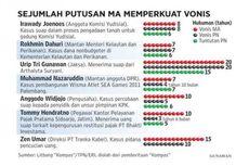 KPK Respons Positif Putusan MA yang Perberat Hukuman Koruptor
