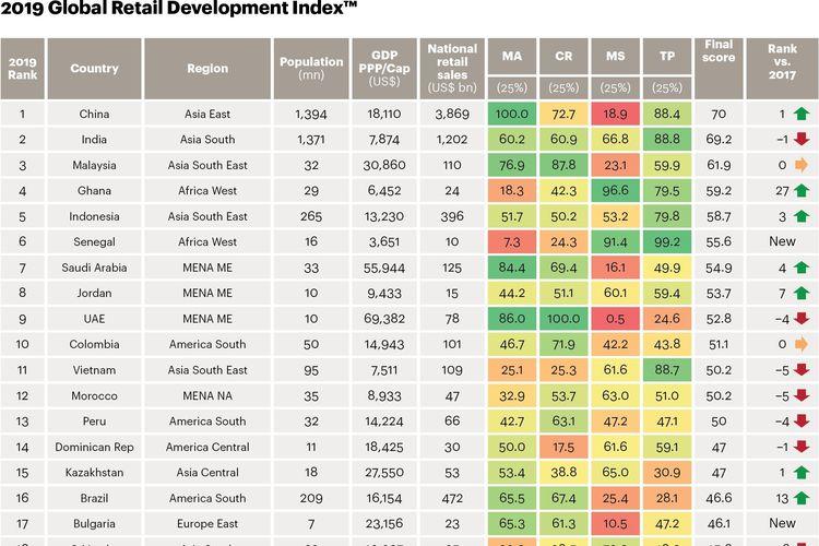 Indonesia menempati posisi 5 besar di antara 200 negara berkembang di dunia dalam Global Retail Development Index 2019.