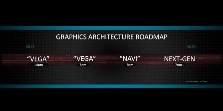 Roadmap AMD dalam pengembangan teknologi grafis Vega dan Navi