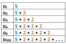 Barisan Bilangan dan Menemukan Pola Barisan